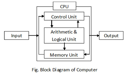 Block-Diagram-of-computer