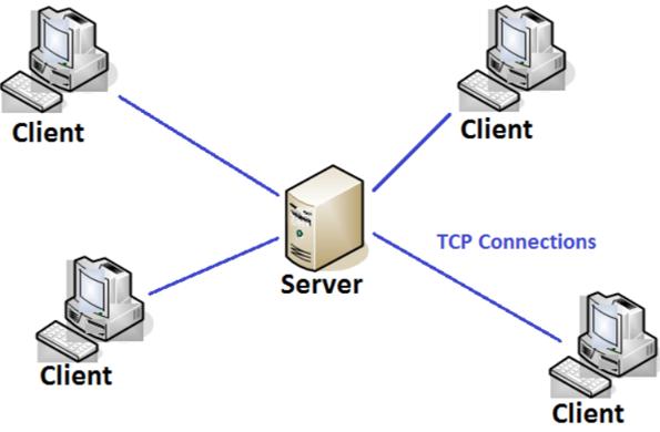 ClientServerArchitecture1
