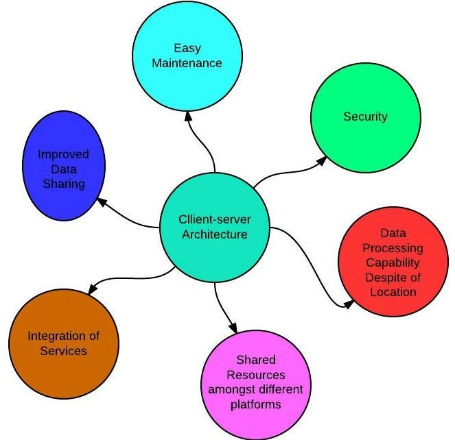 advantages of client-server architecture