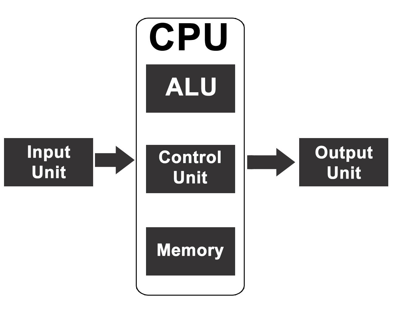 block diagram copy