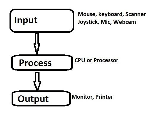 computer_process