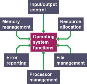 memory management and microprocessor