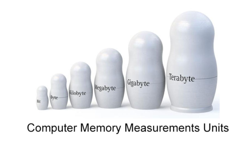 Computer Memory Measurements