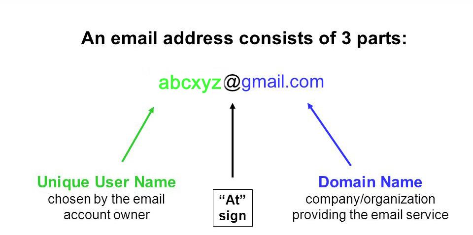 parts of e mail address copy