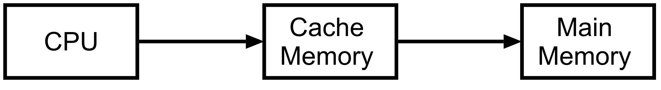 CacheMemory