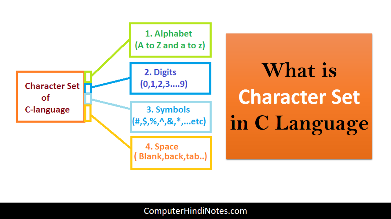 Character set in C