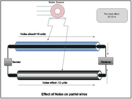Effect-of-noise-on-parallel-wires