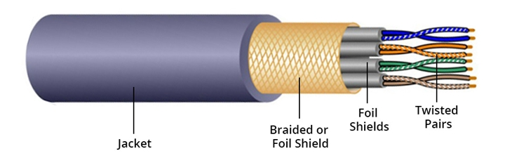 shielded-twisted-pair-construction-1