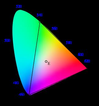 Chromaticity model