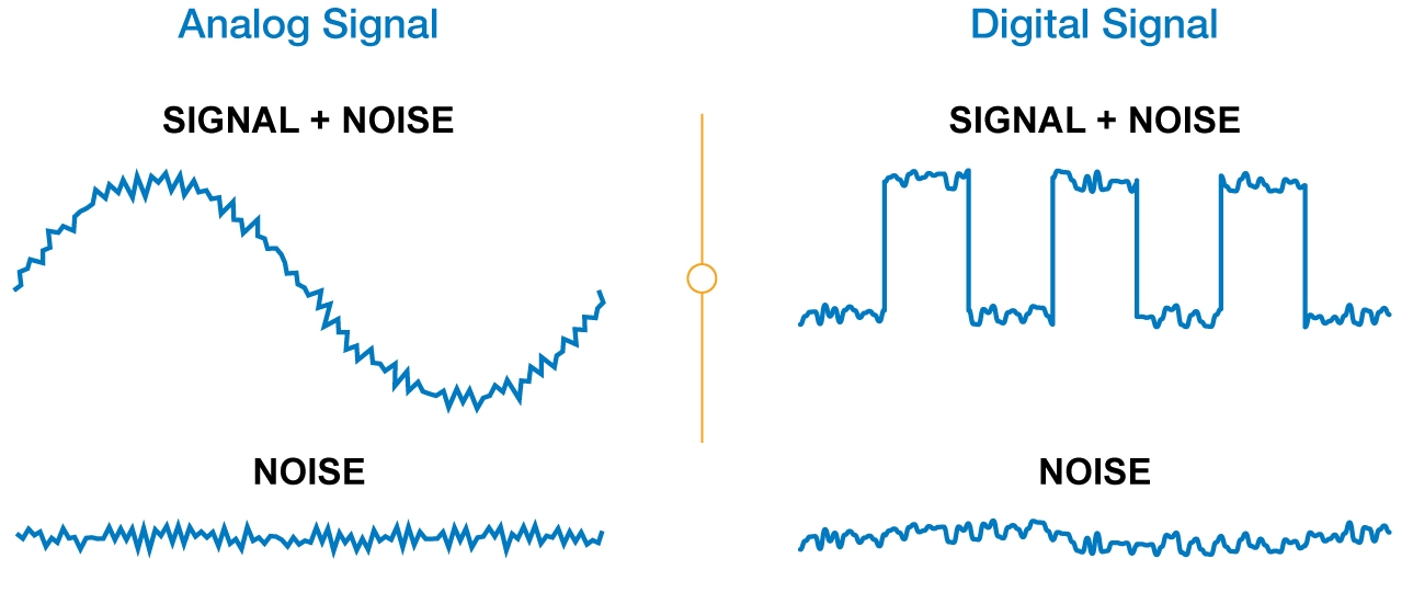 Comparison of Analog and Digital Video