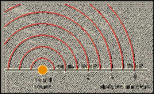 Decibel System