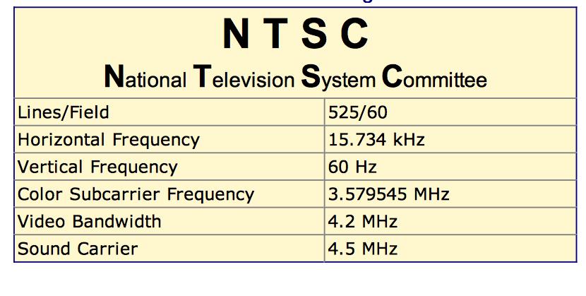 NTSC frame