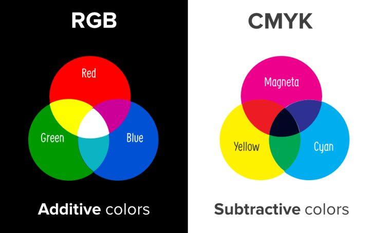 RGBcolormodelandCMYKcolormodel