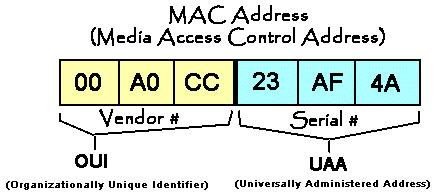 What-is-MAC-Address