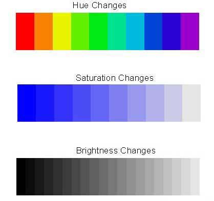 hue, saturation and brightness