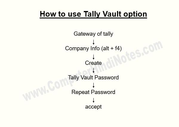 tally vault 123