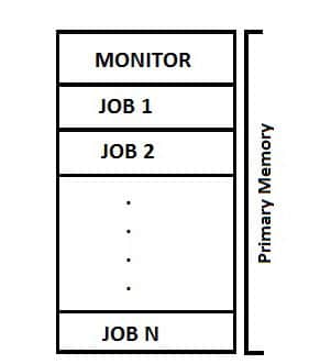 Memory-Layout-In-a-Multiprogramming-Environment