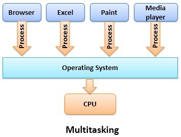 Multitasking-operating-system