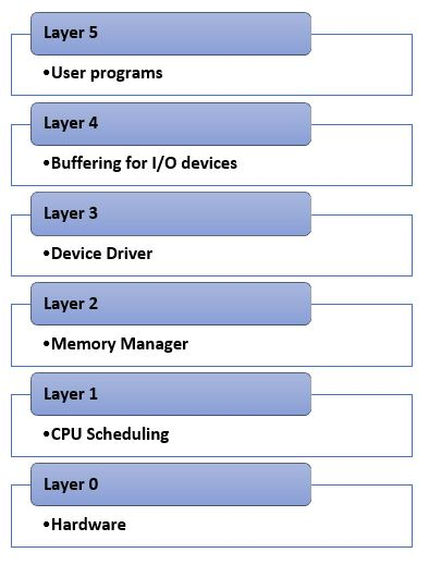 operating system structure layers