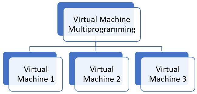 virtual machine multi programming 2
