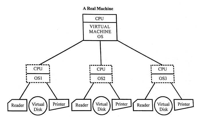 what-is-virtual-machine