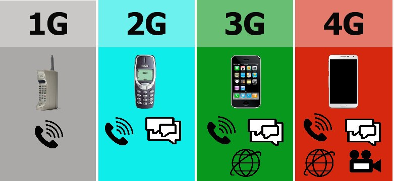 1G, 2G, 3G और 4G