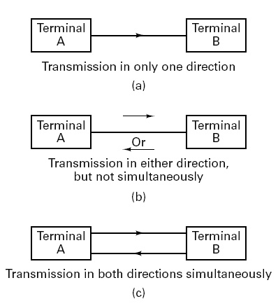 Difference between Simplex, Half duplex and Full Duplex Transmission Mode
