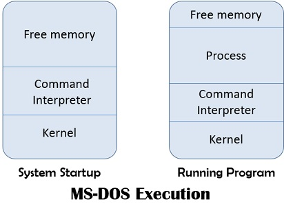 MS-DOS-execution