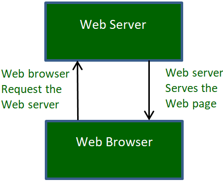 Web_Servers_work_1