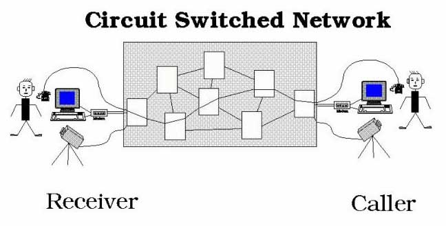 circuit-switched-network-diagram