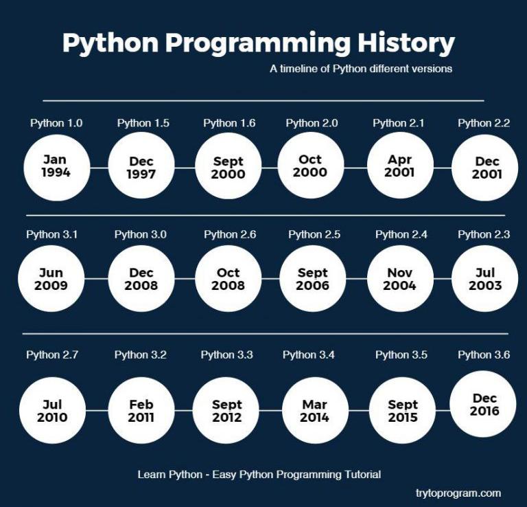 pythonhistory