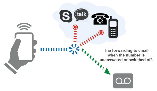 voicemail-work