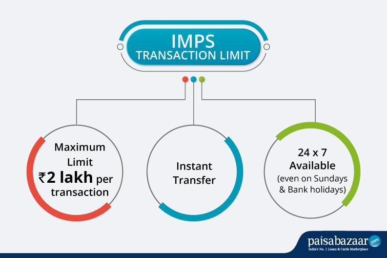 IMPS_Limit_Infographic
