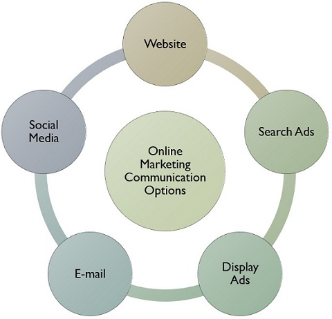 online-marketing-communication-options