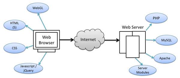 Server Side Scripting and Client Side Scripting
