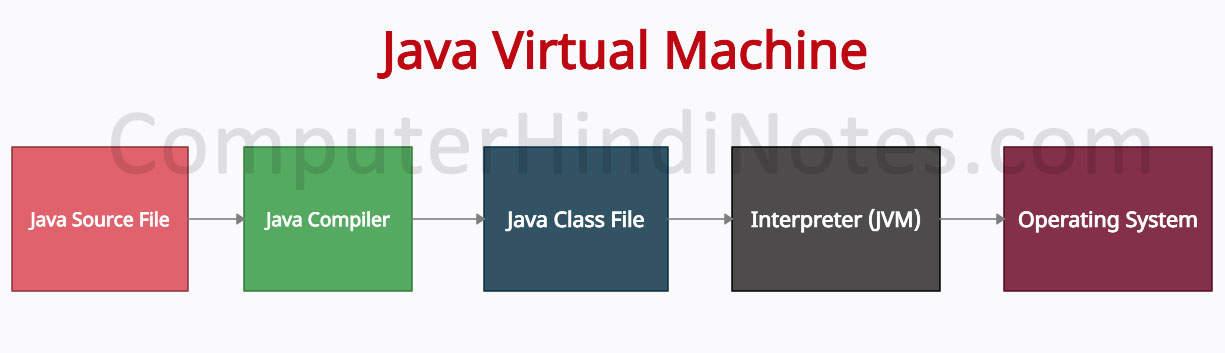 java virtual machine working