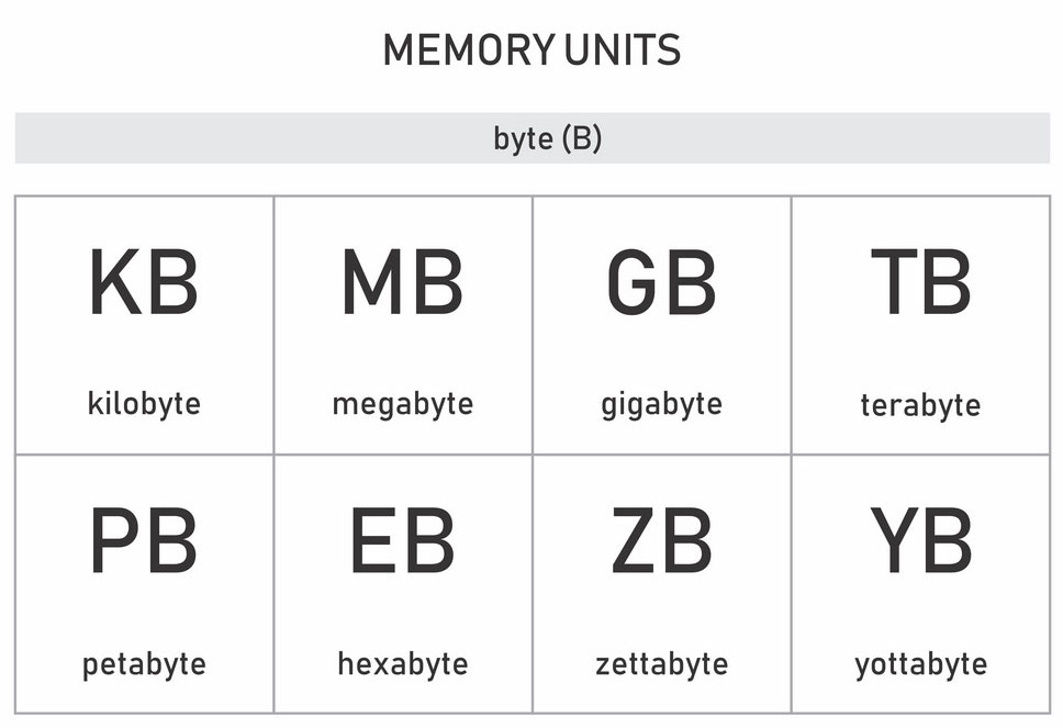 memory-units