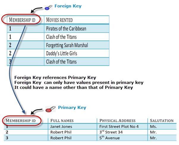 foreign key and primary key example