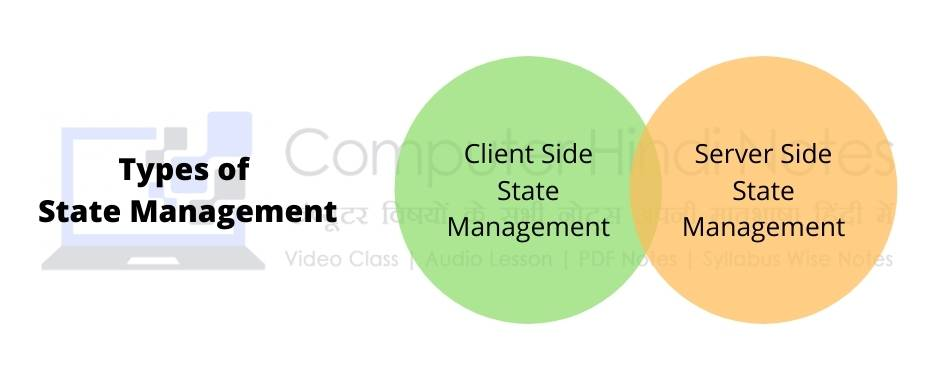 Types of State management